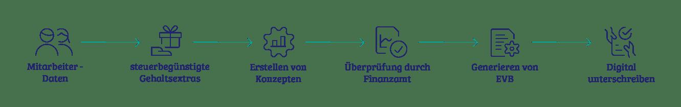 vyble® Prozess: Entgeltoptimierung (horizontal)