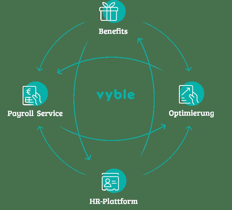 Darstellung des vyble® Konzepts